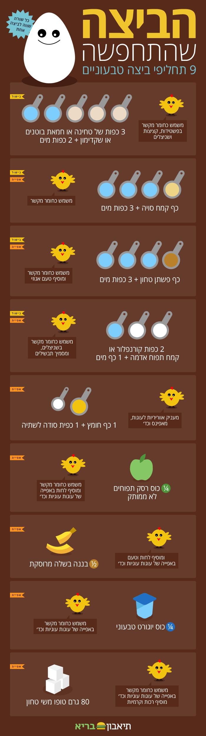 איך להחליף ביצה?