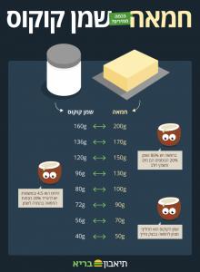 המרת מידות: חמאה לשמן קוקוס